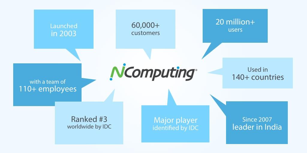 NComputing history