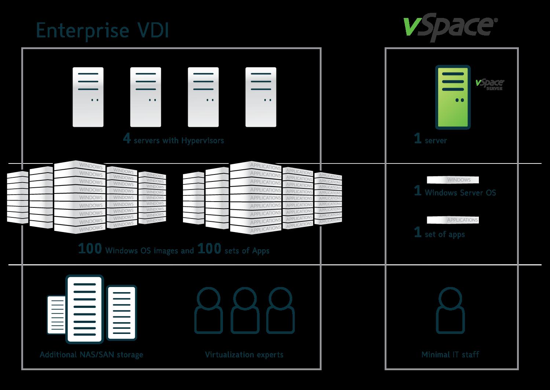 Enterprise VDI vs vSpace